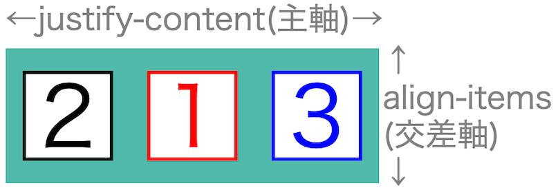 画像flex-box-properties49
