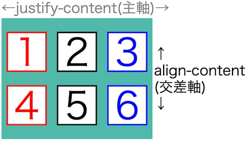 画像flex-box-properties50