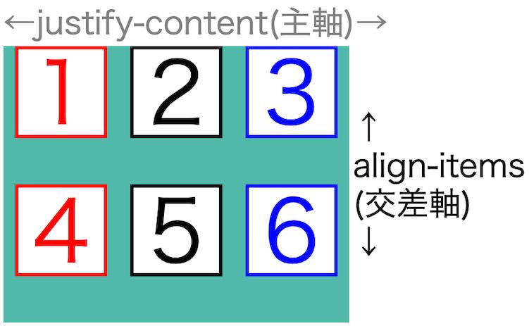画像flex-box-properties53